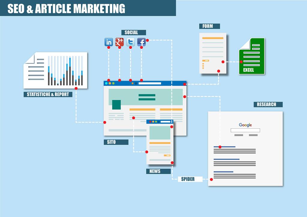 Layout Servizio Article Marketing